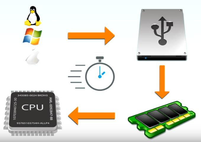 Shema Organisation d'un ordianteur Windows Disque dur RAM CPU