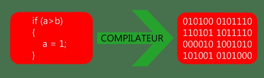 Compilateur Informatique
