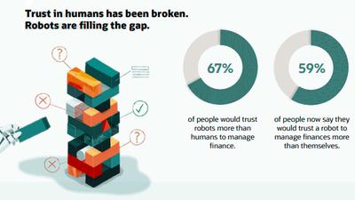 Les gens préféreraient avoir un robot en charge de leurs finances Image